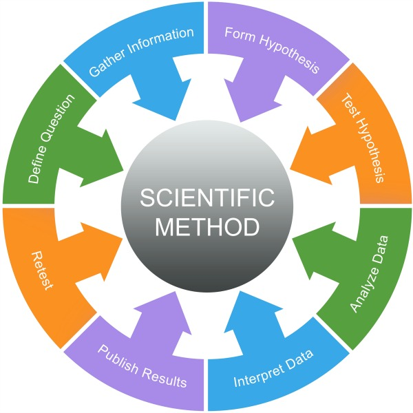 Scientific Method Cycle